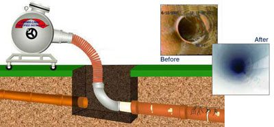 sacramento trenchless cipp lining company Pipe Lining with Cure In Place